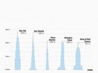 Sky City One: l'edificio piu' alto del mondo sara' completato in 90 giorni